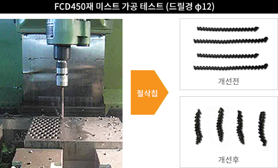 Soluble Water Jet Injection Characteristic & Effect